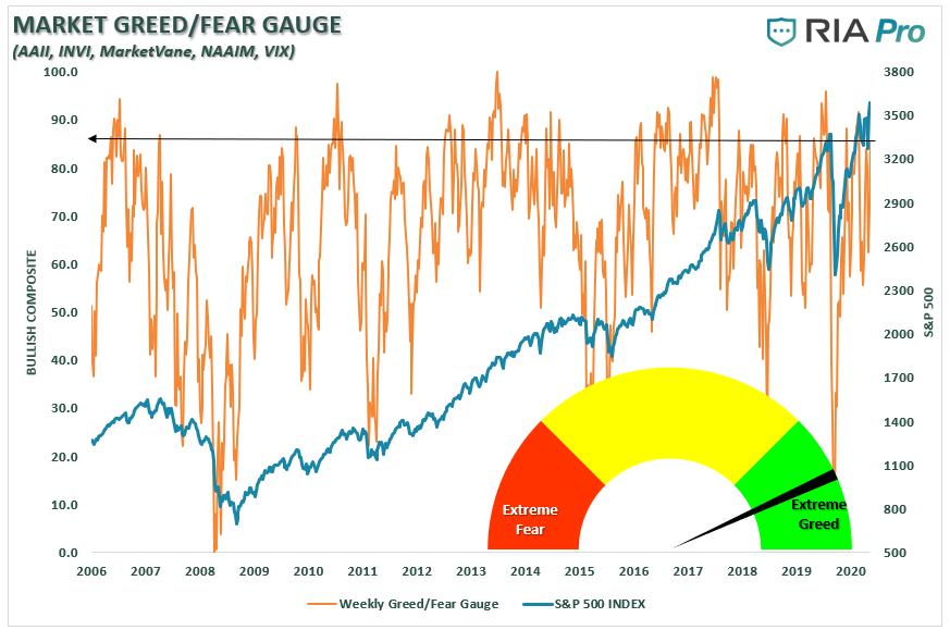 Fear Greed Index